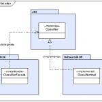 Abbildung 6: Zugriff auf Metaobjekte über AndroMDA Metafacaden