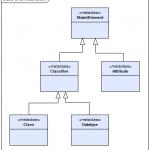 Abbildung 5: Auszug aus dem Metamodell der UML