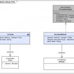 Abbildung 8: UML-Profil für die CoreMedia Cartridge