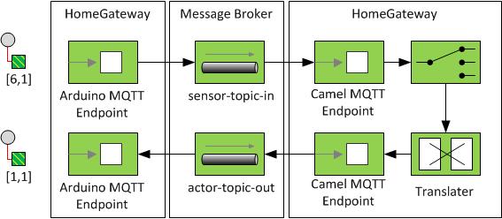 Das Internet der Dinge: schematischer Aufbau mit EIP-Pattern