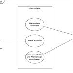 Das Internet der Dinge: Use-Cases Simulation einer Alarmanlage
